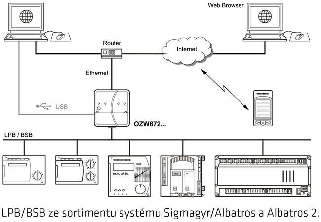 siemens webový server
