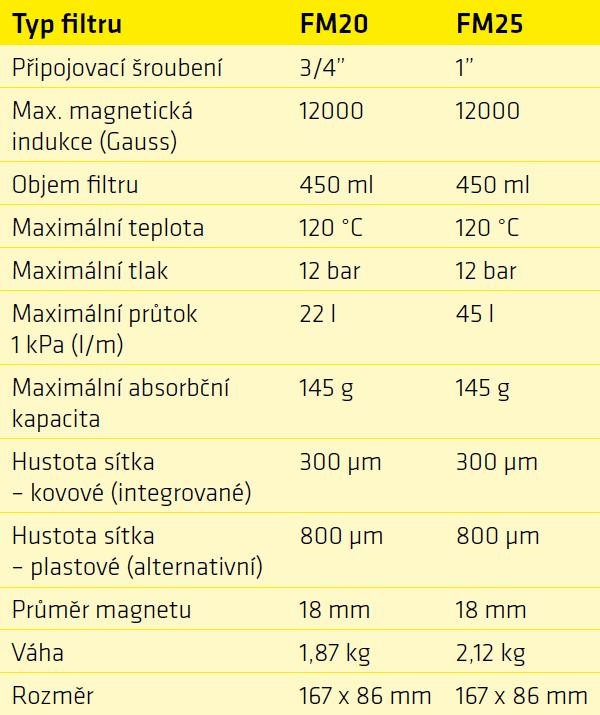 TRINNITY magnetický filtr